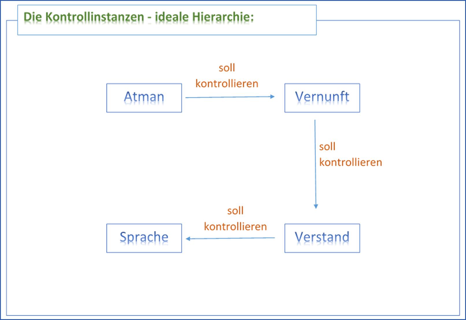 Die Kontrollinstanzen - ideale Hierarchie
